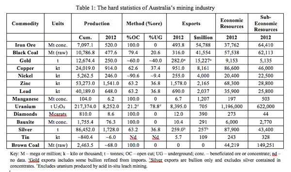 Table 1: The hard statistics of Australia's mining industry
