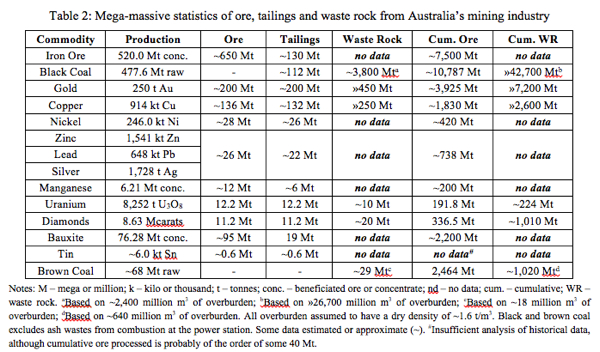 Table 2: Mega-massive statistics of ore, tailings and waste rock from Australia's mining industry